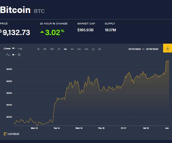 Precio de Bitcoin durante la semana. Las ballenas crypto reconocen las ventajas encontradas en estos picos, sobretodo aquellas que confían en que seguirá aumentando y prefieren optar por la acumulación en este instante.