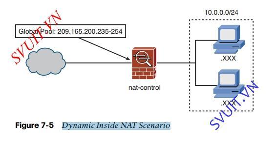 Config Dynamic Inside NAT on ASA Cisco 8.2