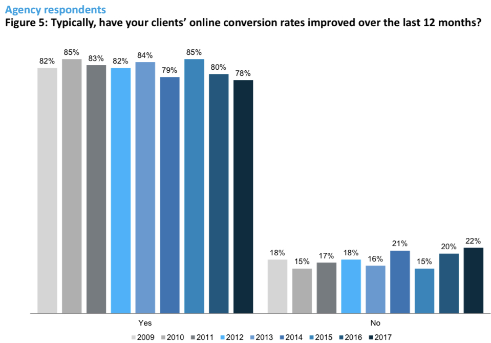 Increase in online conversion rate