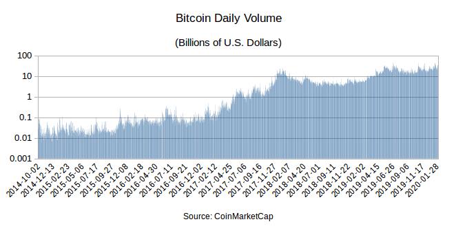 otc bitcoin market