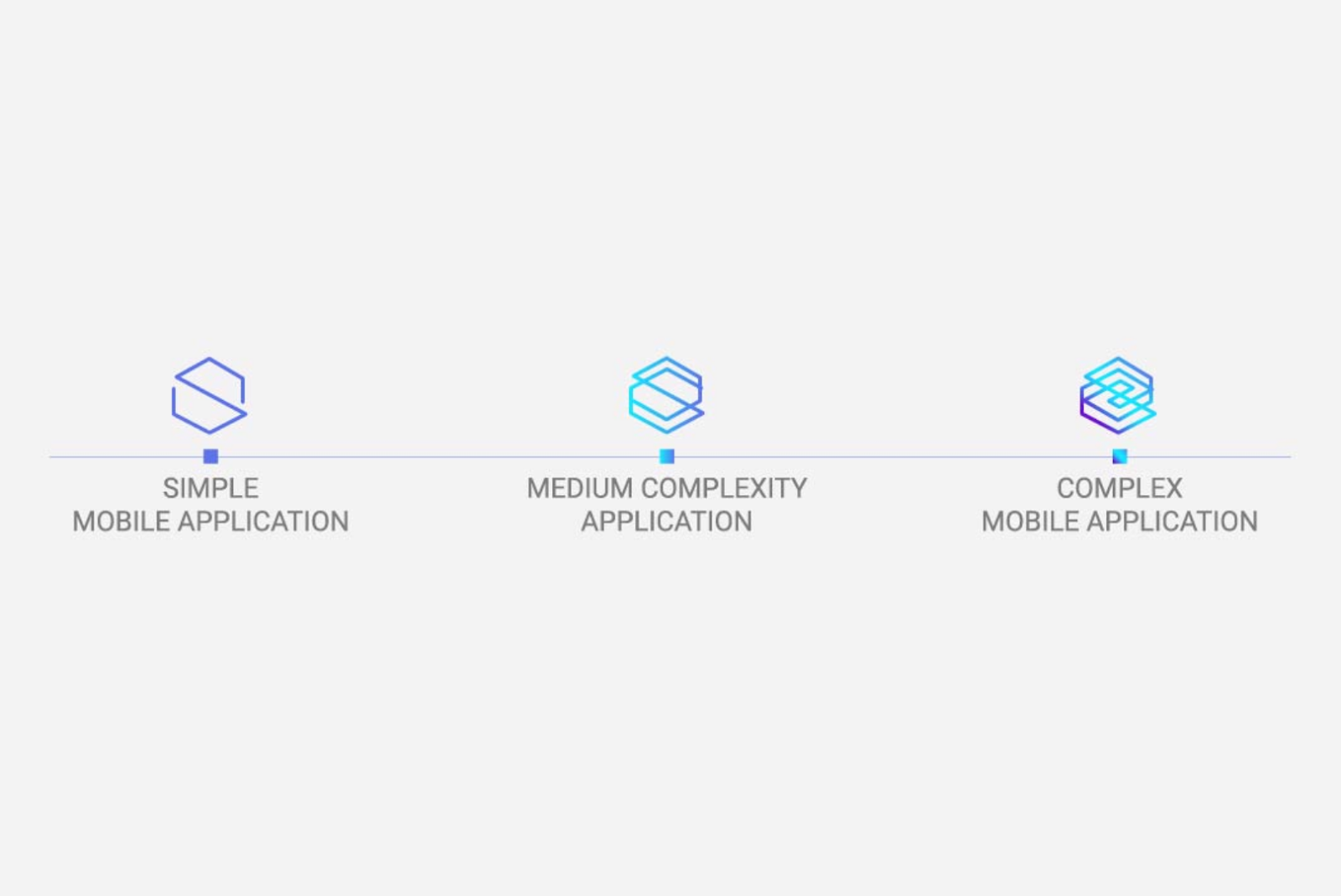 Functionality and Complexity of the Web App