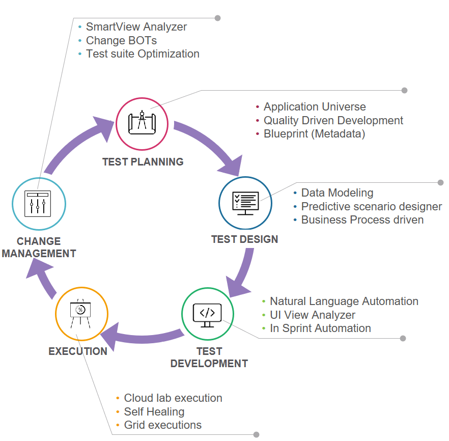 Each stage of the Quality Life-cycle using the AccelQ platform