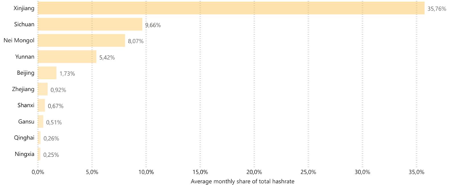 Part du hashrate chinois par région - Source : Cambridge Center for Alternative Finance