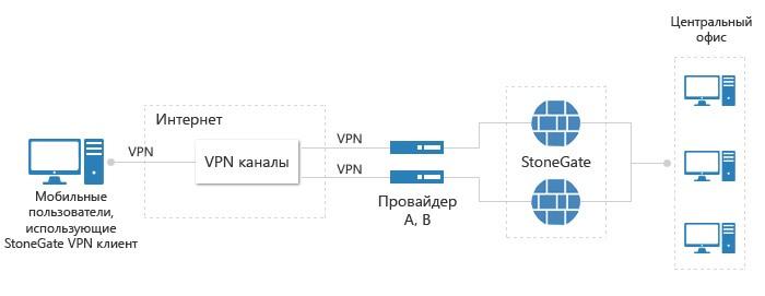 VPN для удалённого доступа