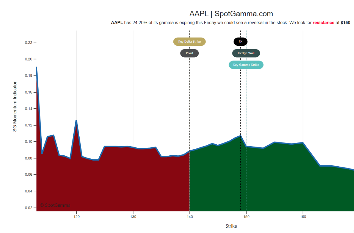 AAPL gamma expiration july 2021