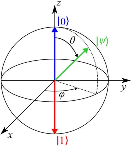 Image result for bloch sphere diagram