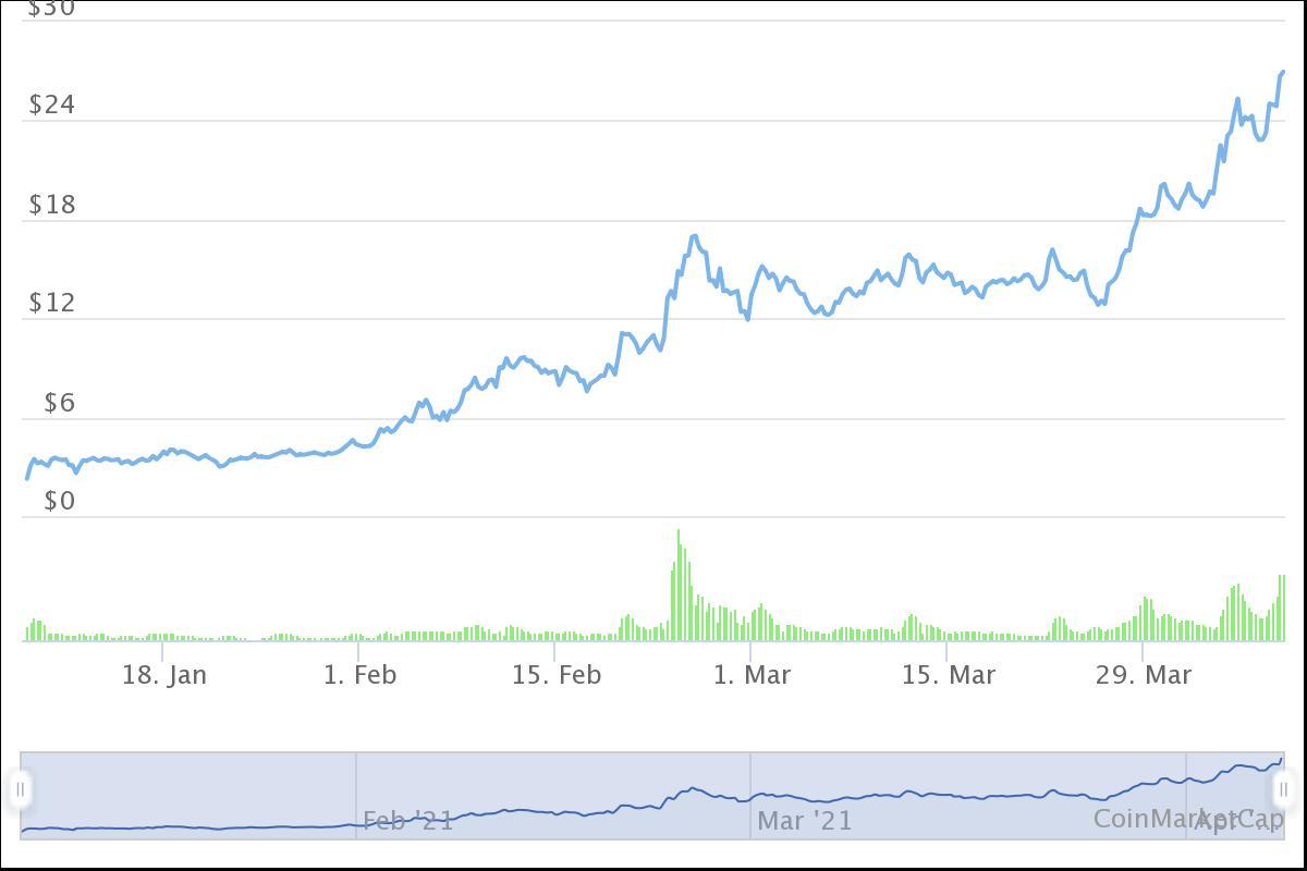 Ferma Bitcoin: câștiguri din criptocuritate