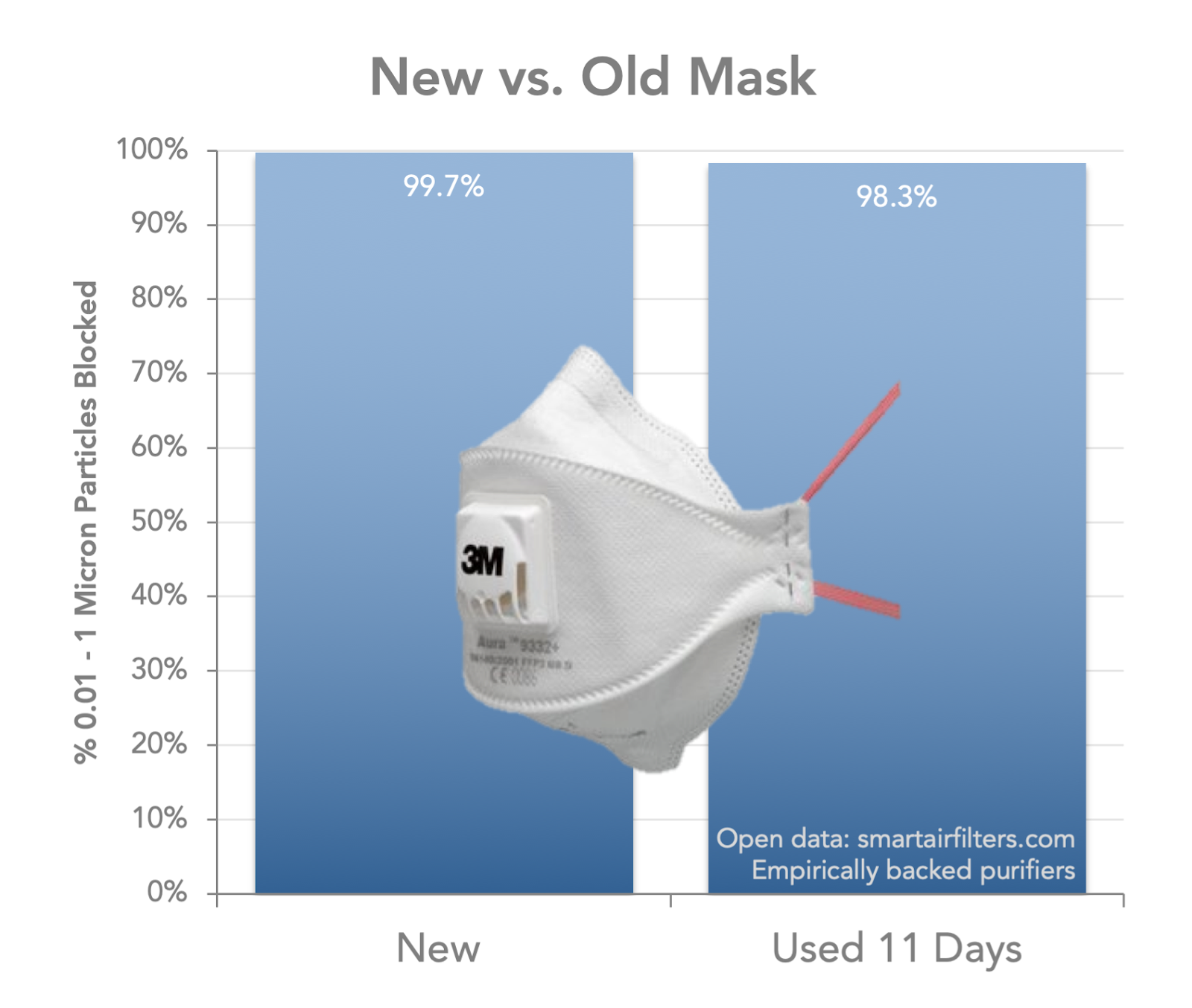 How Long Do Masks Last 3M Longevity