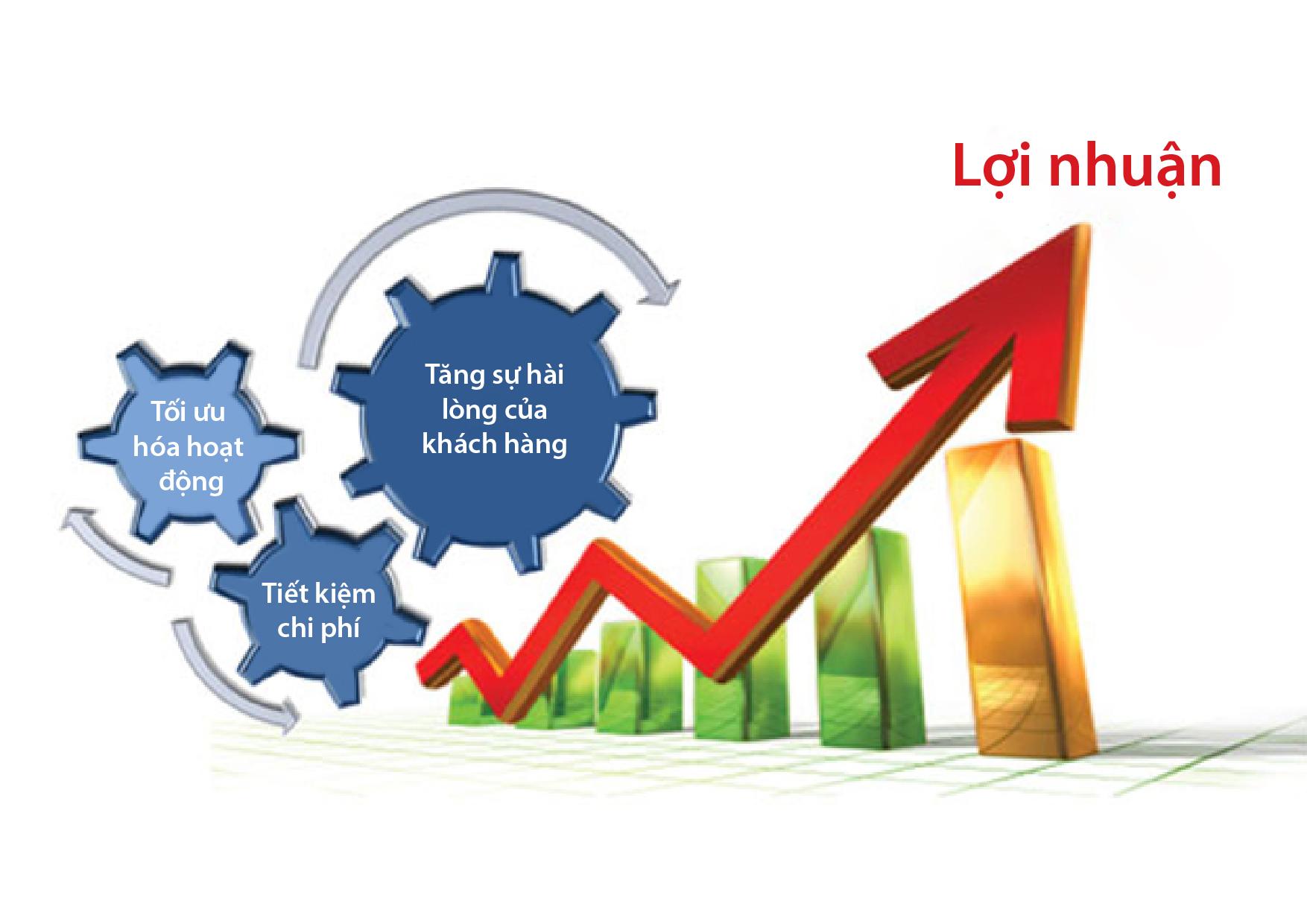 Giải pháp tăng doanh thu và lợi nhuận cho mọi doanh nghiệp - ABCoach