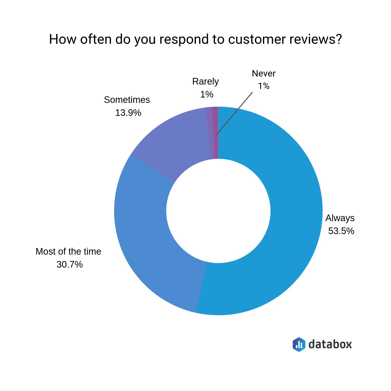 how often should you respond to customer reviews