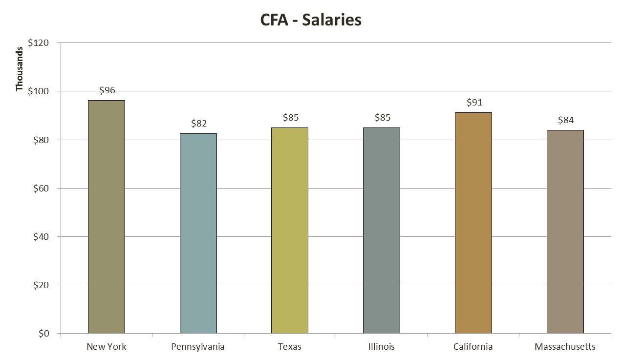 美国的cfa工资
