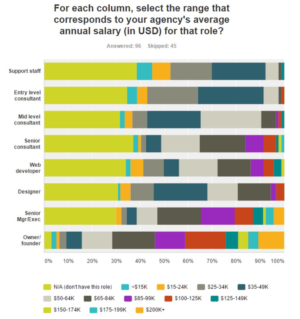 Will marketing agencies always be nothing but sweatshops? | The Drum