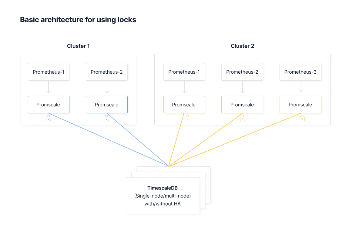 An architecture diagram for High Availability via leader election using locks.