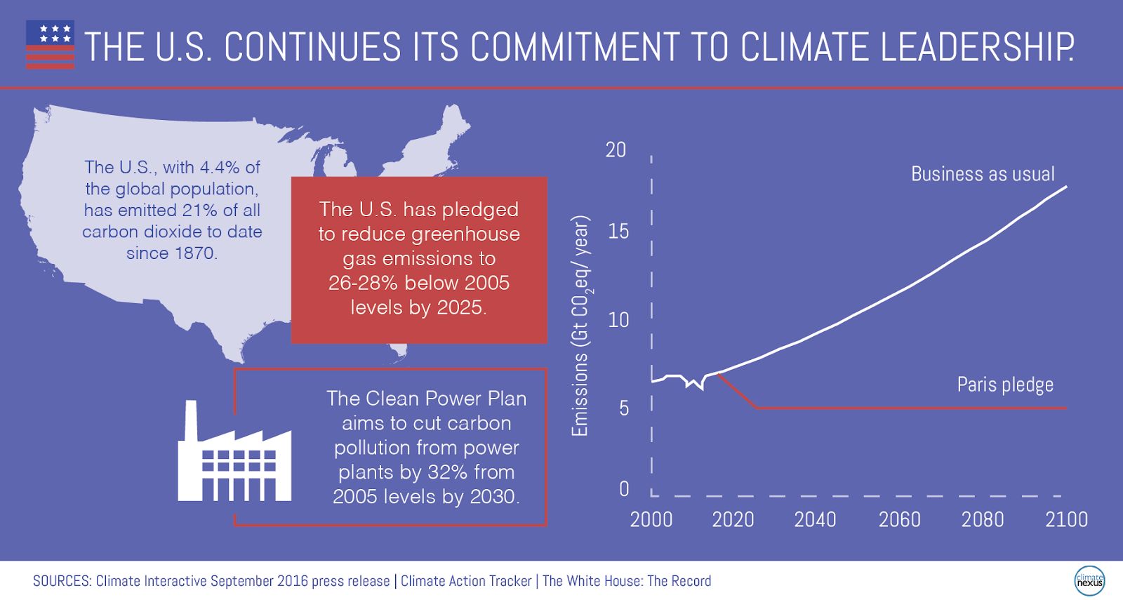 US Climate Leadership