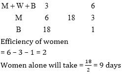 Quantitative Aptitude Quiz For IBPS Clerk Preliminary Exam in Malayalam [05.08.2021]_50.1