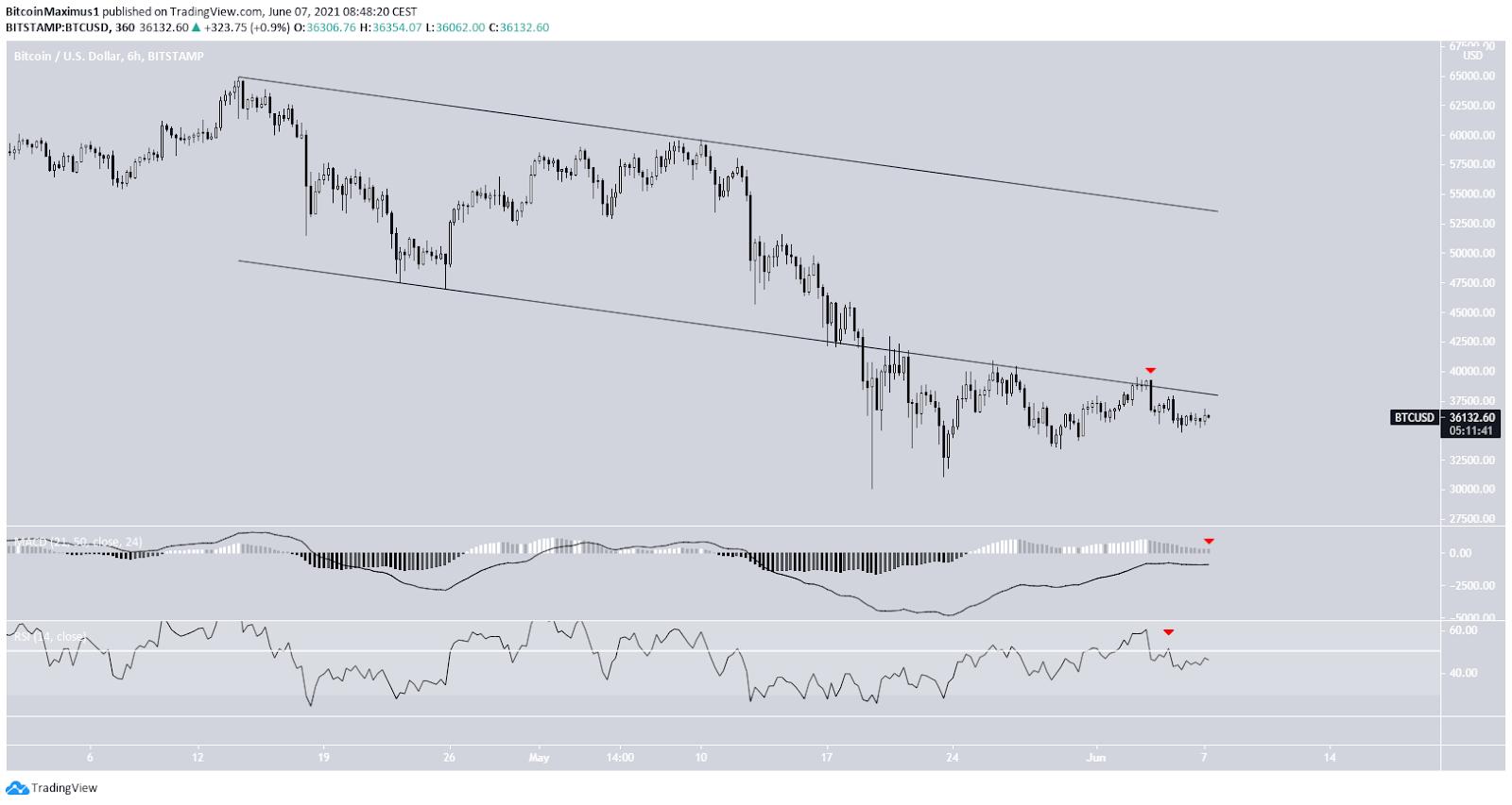 Bitcoin Preis Kurs Chart BTC Tradingview 6-Stunden-Timeframe 07.06.2021