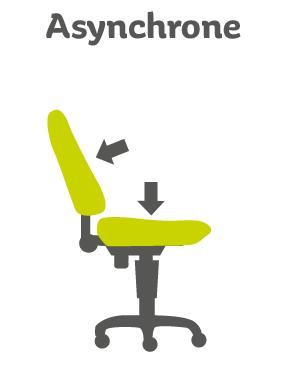 siège de bureau mécanisme asynchrone