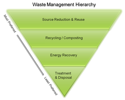 Image result for waste hierarchy epa
