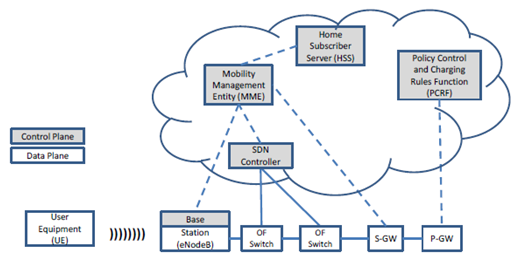 Gambar 8. Integrasi SDN dan MME
