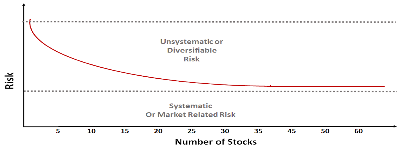 Higher number of stocks in a portfolio does not mean lowering of risk. However it does lead to lowering of returns in most cases
