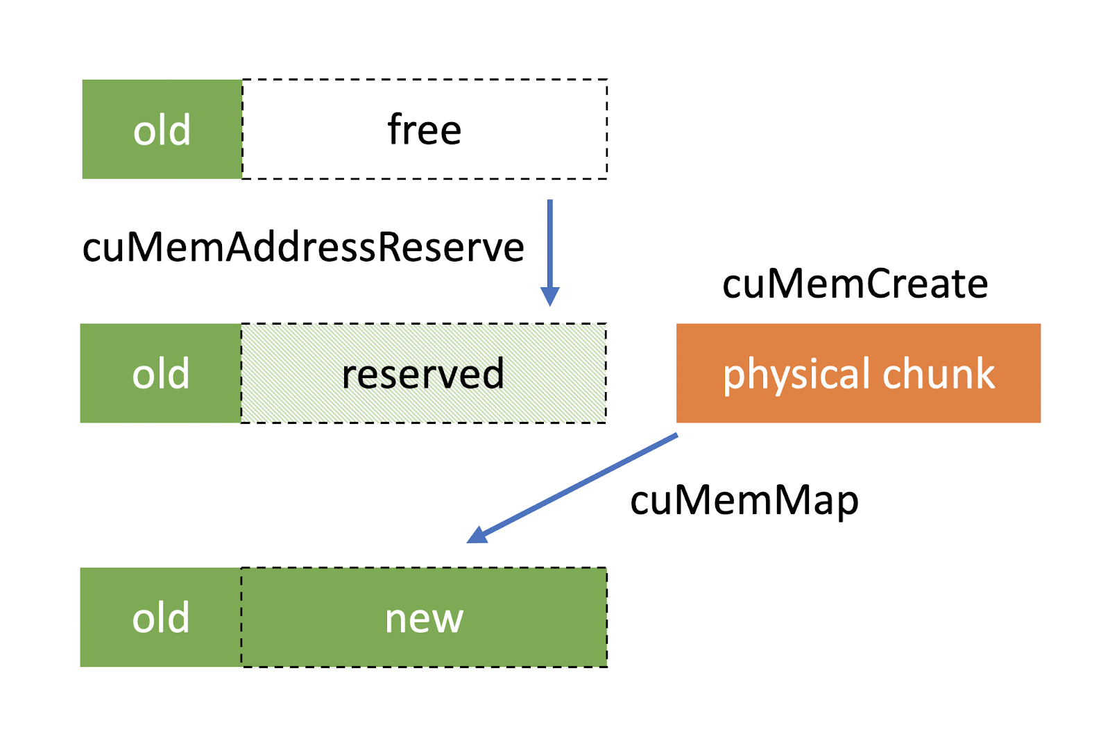This diagram shows that 1) cuMemAddressReserve reserves the virtual address range for the new buffer, 2) cuMemCreate carves up a physical memory block, and 3) cuMemMap maps the virtual range to the physical block.