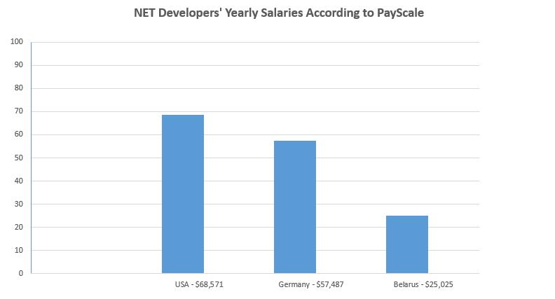 .net developers salaries