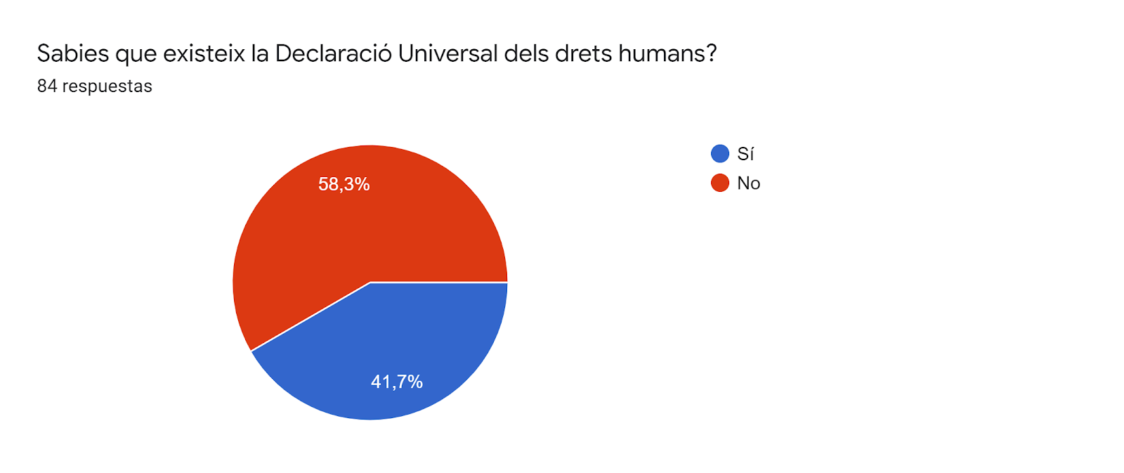 Gráfico de respuestas de formularios. Título de la pregunta:Sabies que existeix la Declaració Universal dels drets humans?. Número de respuestas:84 respuestas.