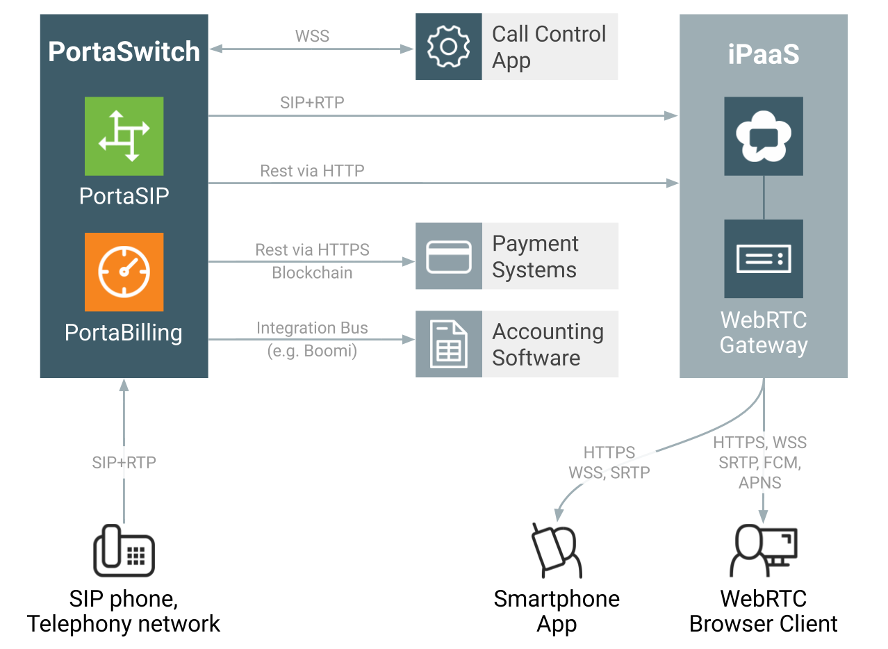 WebTrit architecture based on WebRTC