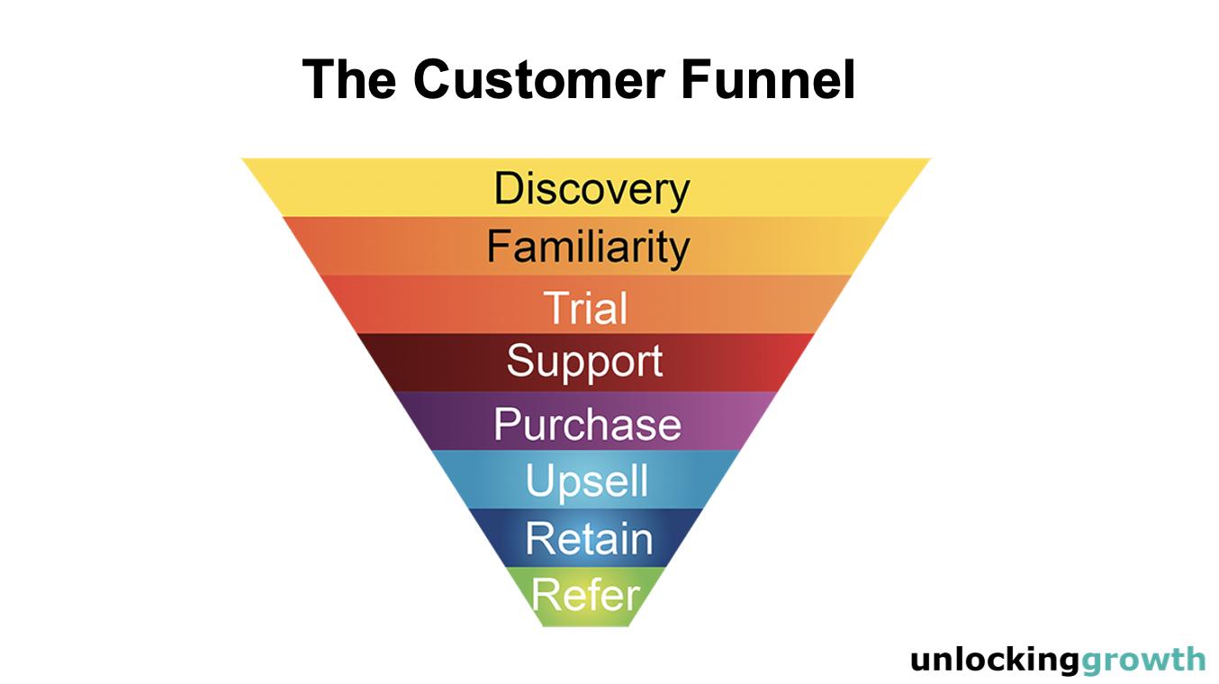 The customer funnel