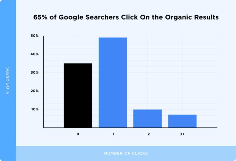 диаграмма соотношения кликов по органике и рекламе