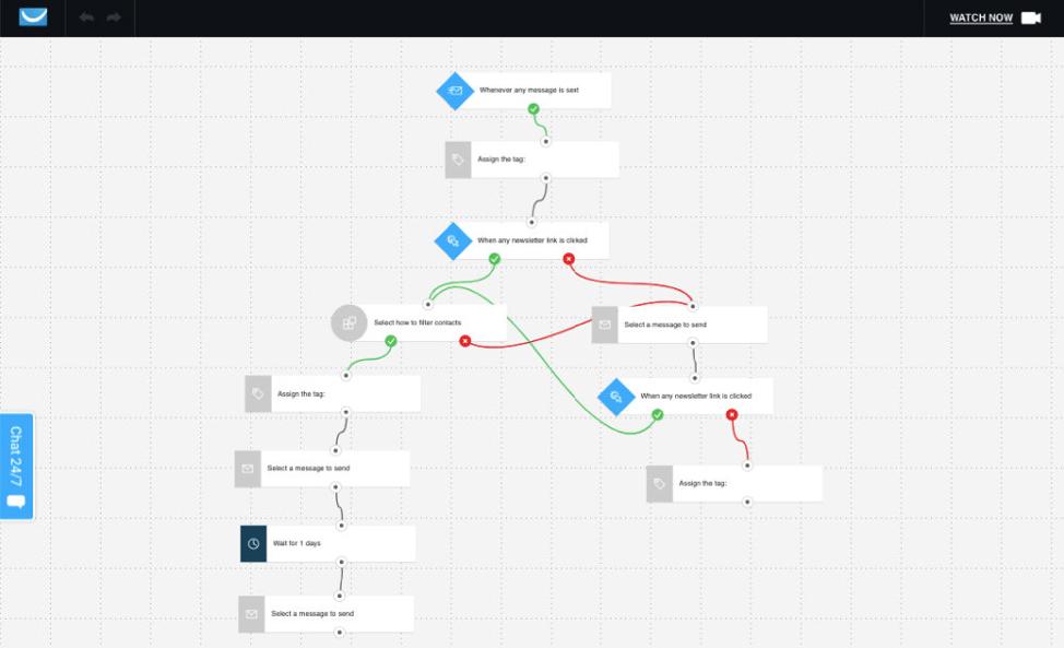 Illustration d'un workflow de marketing automation