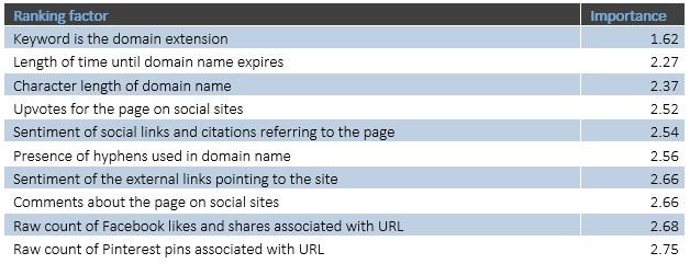 таблица факторов ранжирования, наиболее простых и доступных для оптимизации