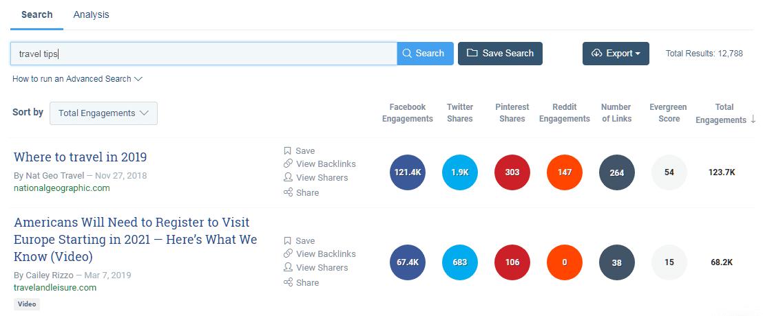 Social Shares Content Marketing KPIs