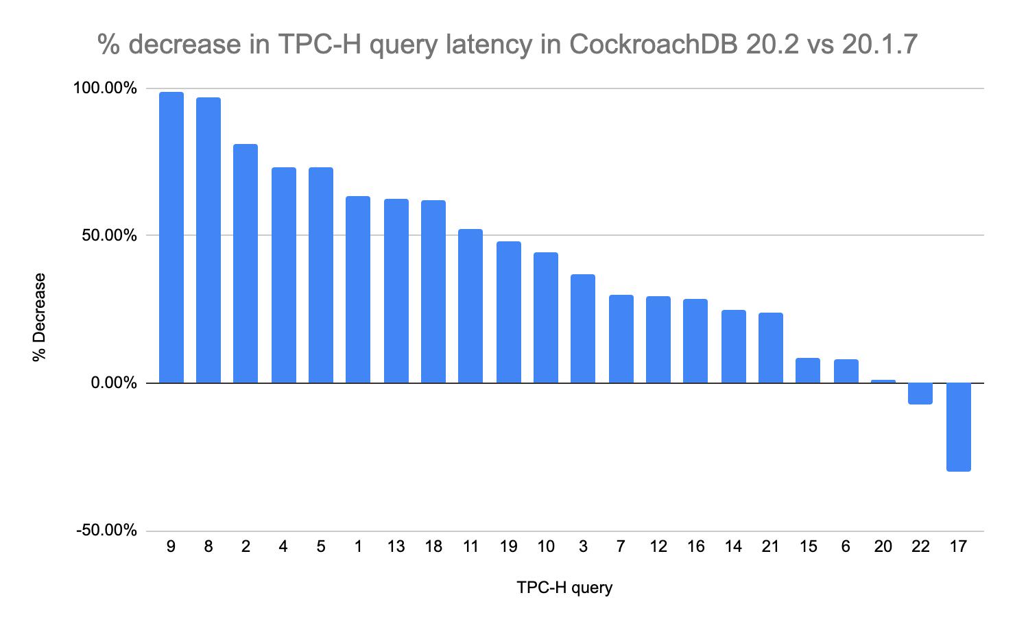 CockroachDB 20.2 performance on TPC-H