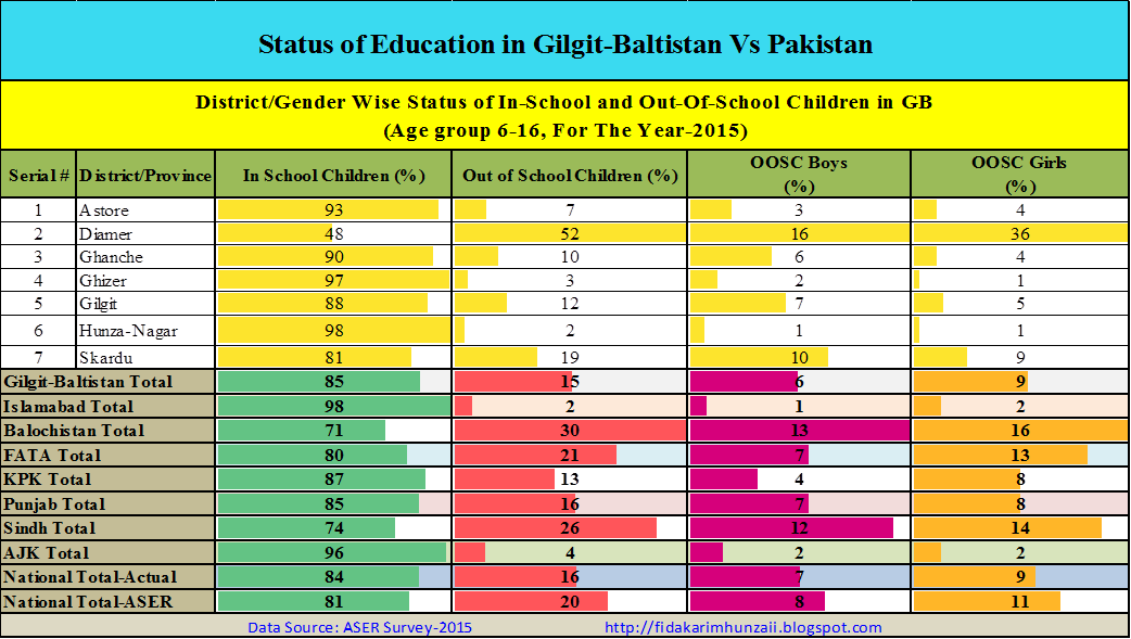 Comparative Analysis Of Status Of Education In Gilgit Baltistan