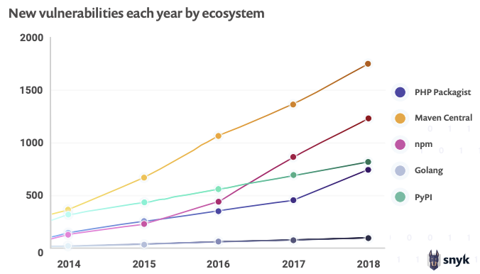 Vulnerabilities by Ecosystem graph from State of Open Source Security 2019 Report