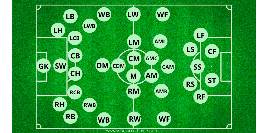 all possible soccer positions