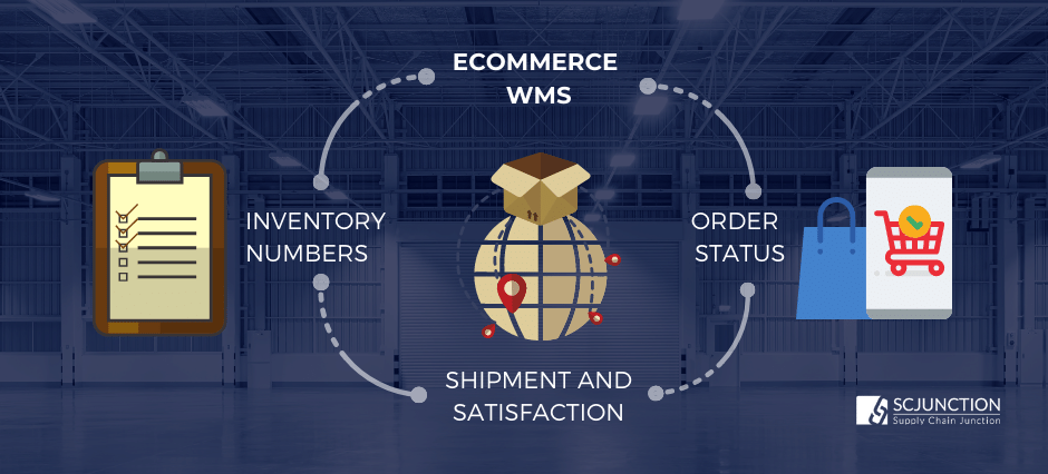 WMS helps eCommerce organisations by giving access to ongoing and precise information