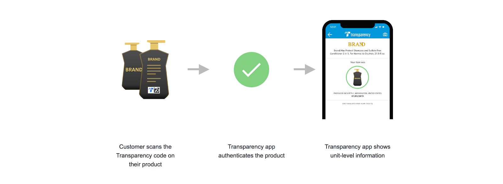 process of verification with Transparency