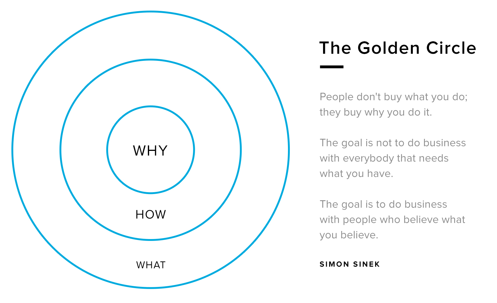 Brand building Golden Circle