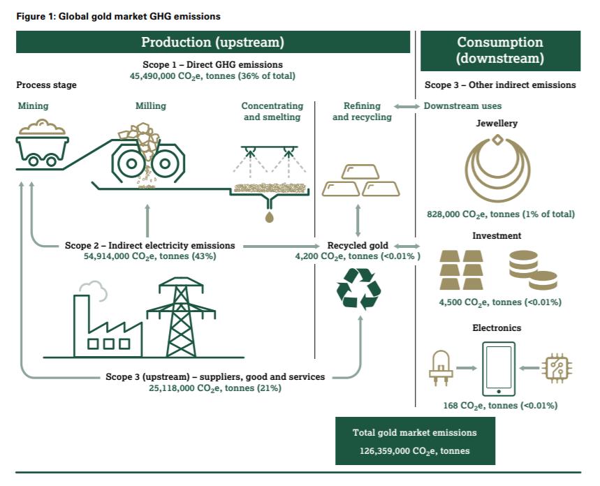 schéma montrant les émissions de GES dans le marché de l'or