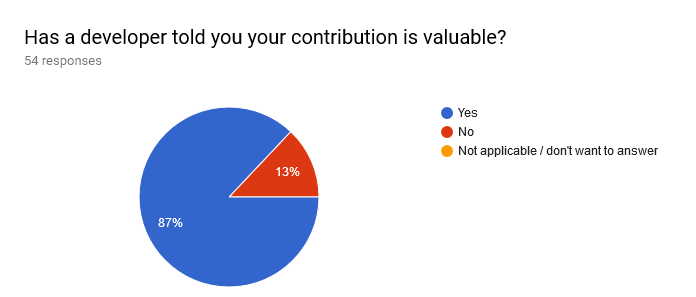 Forms response chart. Question title: Has a developer told you your contribution is valuable?. Number of responses: 54 responses.