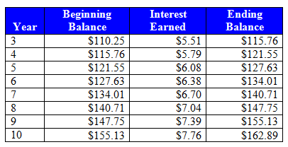 Annual compounding interest example