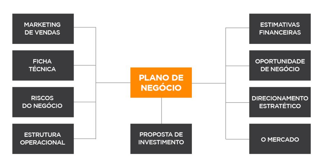 Como estruturar seu plano de negócio