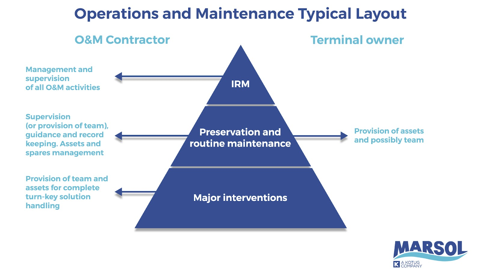 Offshore terminal risk management within the operations and maintenance layout