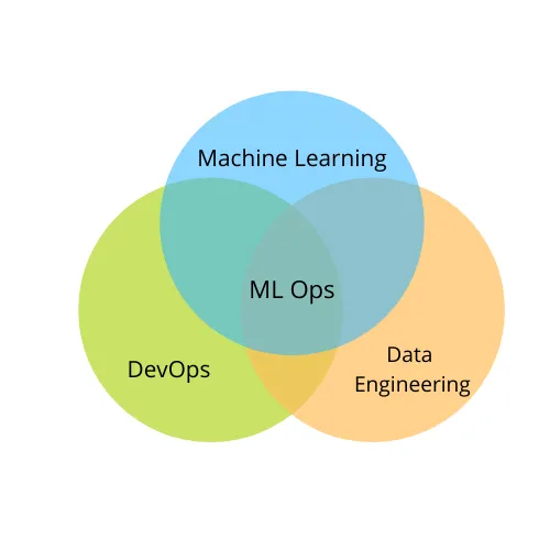 MLOps là giao điểm của DevOps, Data Engineering và Machine Learning