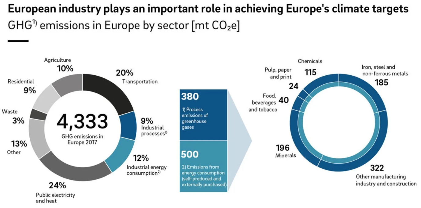 European industry plays an important role in archeving Europe's climate target