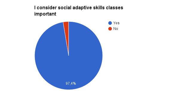 D:\SKOLA\Skola\Tamara\My work is my future\QUESTIONNAIRE COMPLETE\UPITNIK REZULTATI\SLIKE GRAFIKONA\Engleska varijanta\social adaptive skills.png