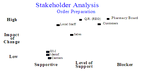 case study home depot implement stakeholder Home depot business case analysis letter to ceo to: robert l nardelli, - president and ceo of home depot, inc date: march, 04, 2004 first of all, i would like to thank you for giving me the honor to analyze your well organized and developed company.