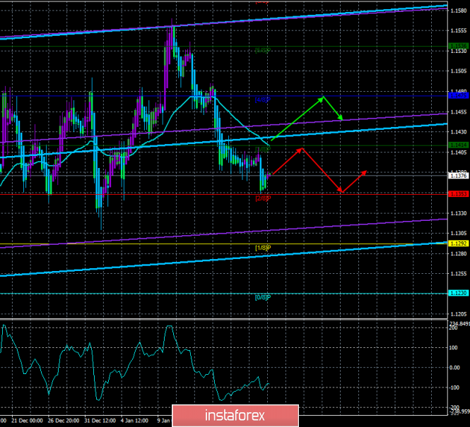 """EUR / USD. January 21. The trading system. """"Regression Channels"""". The dollar strengthened slightly, volatility remains low"""